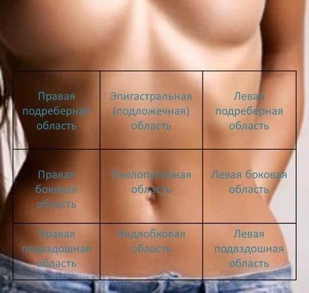 Что болит у беременной справа внизу живота