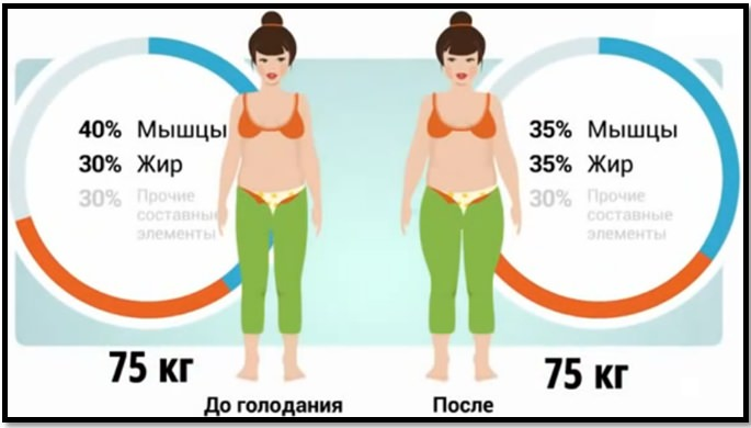 Диета для быстрого похудения тело атлета.