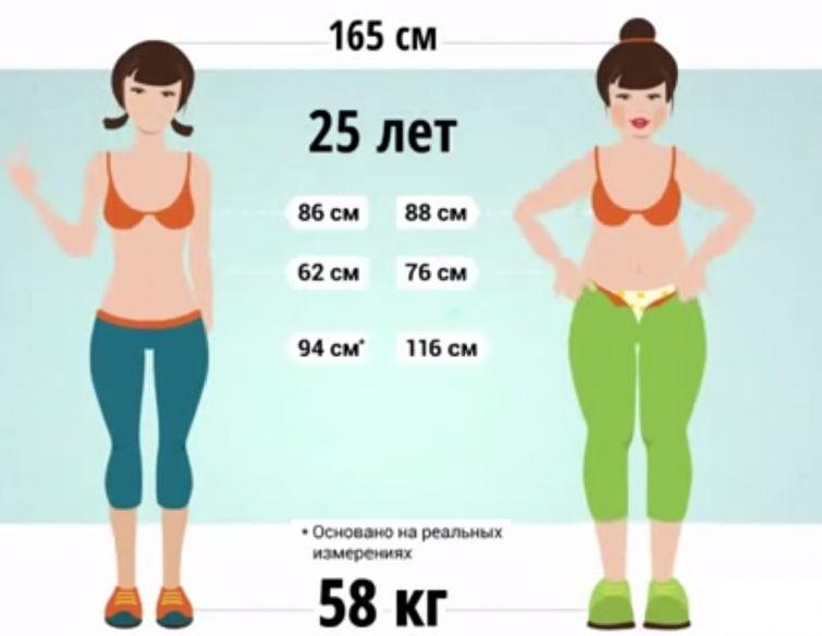 Что делать чтобы похудеть, как надо правильно худеть.