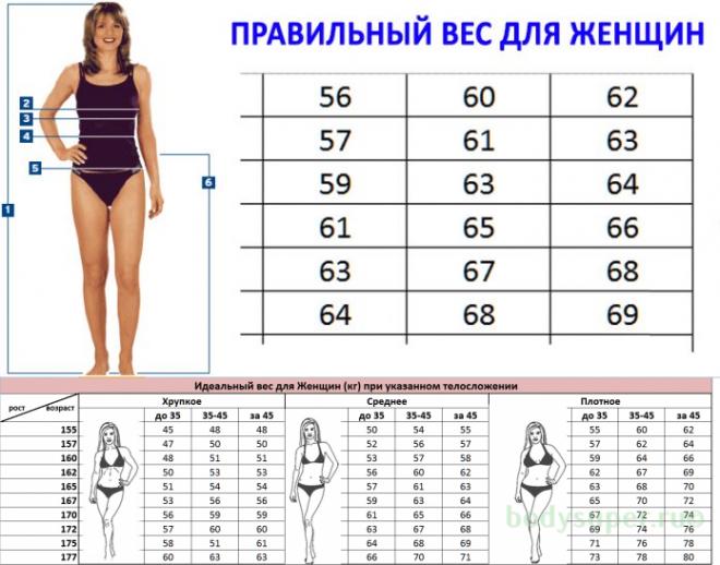 167 рост идеальный вес работа для девушек в охране в москве